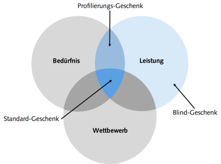 Venn_deutsch_final